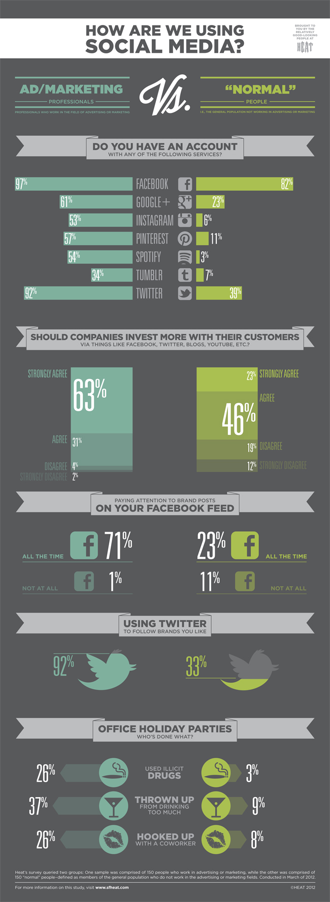 How Advertising Folk Use Social Media Infographic